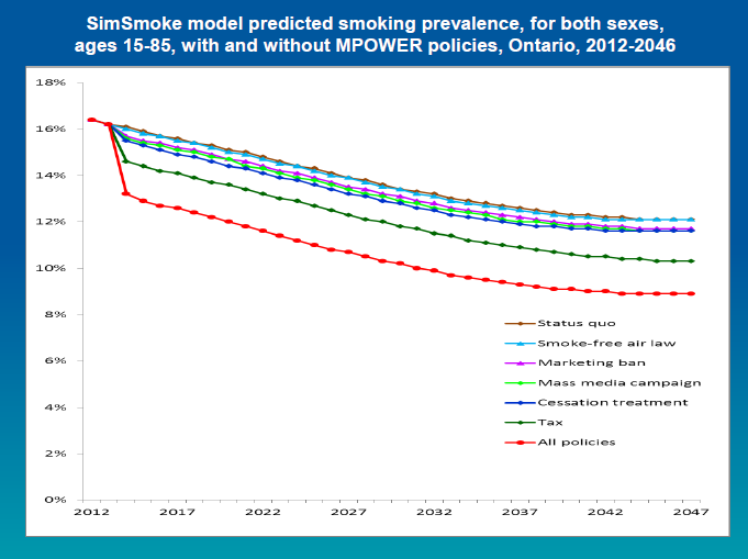 SimSmoke model predicted smoking prevalence, for both sexes, ages 15-84, with and without MPower policies, Ontario, 2012-2046